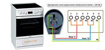 Подключение электроплит к сети, контроль и уход
