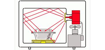 Вся правда  о вреде от излучения микроволновых печей